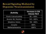 reward signaling mediated by dopamine neurotransmission