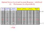 optimal service level and accurate response with excel 2 performance for all possible q