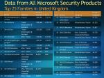 data from all microsoft security products top 25 families in united kingdom