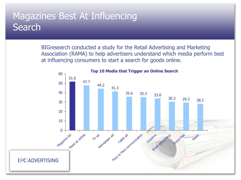Magazines Best At Influencing Search