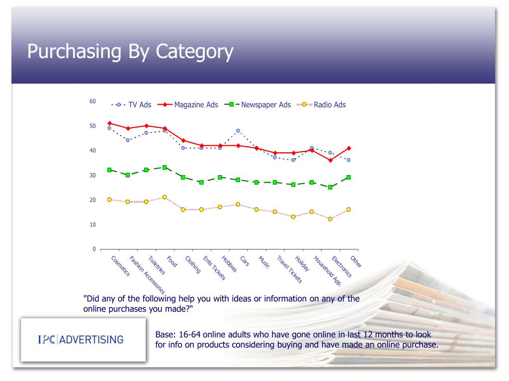 Purchasing By Category