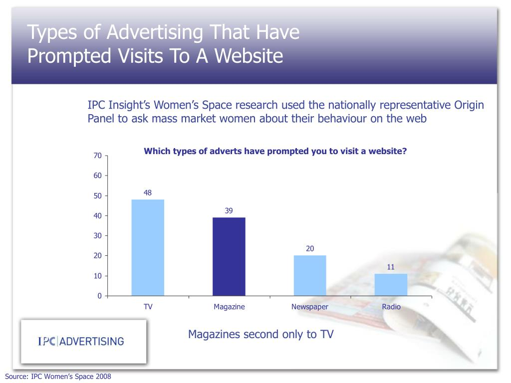 Types of Advertising That Have Prompted Visits To A Website