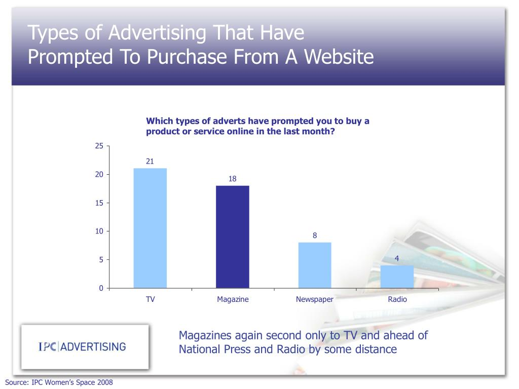 Types of Advertising That Have Prompted To Purchase From A Website