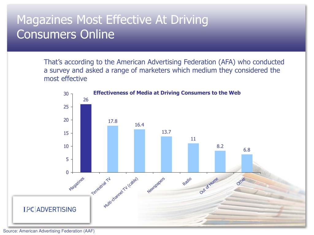 Magazines Most Effective At Driving Consumers Online
