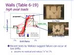 walls table 6 19 high axial loads
