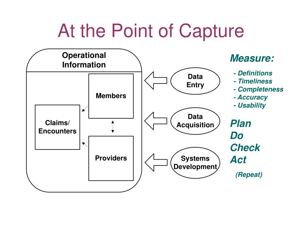 At the Point of Capture