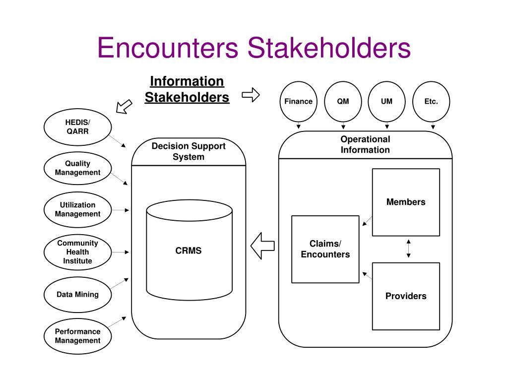 Encounters Stakeholders