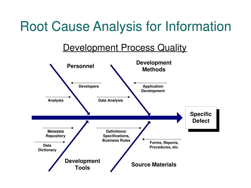 Root Cause Analysis for Information