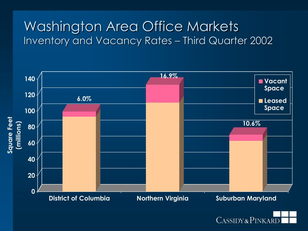 washington area office markets inventory and vacancy rates third quarter 2002 l.