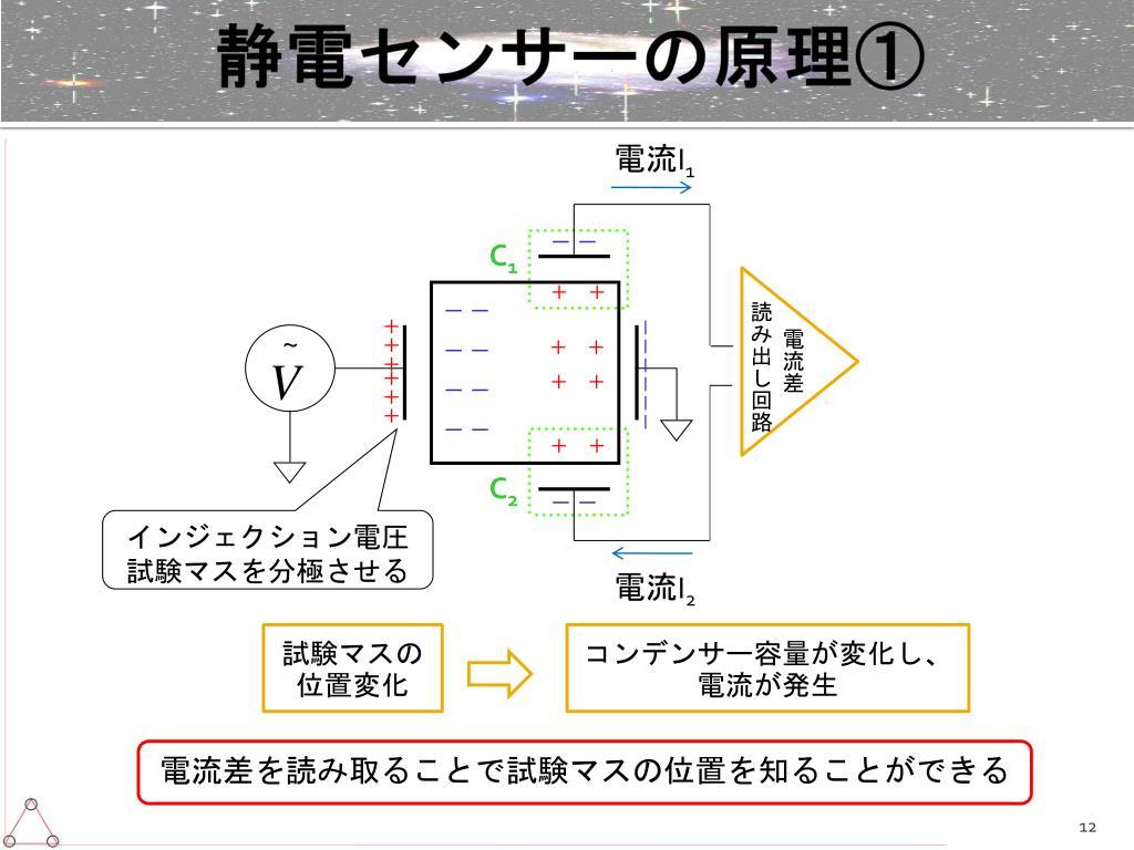 静電センサーの原理①