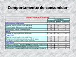 comportamento do consumidor15