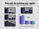 mercado de ketchup por regi o percentual do mercado por fabricante 1979 1983