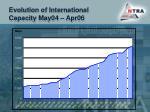 evolution of international capacity may04 apr06