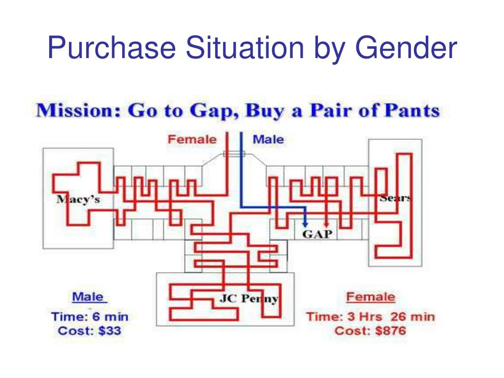Purchase Situation by Gender