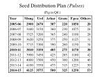 seed distribution plan pulses fig in qtl