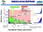 industry versus dod needs