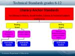 technical standards grades 6 12