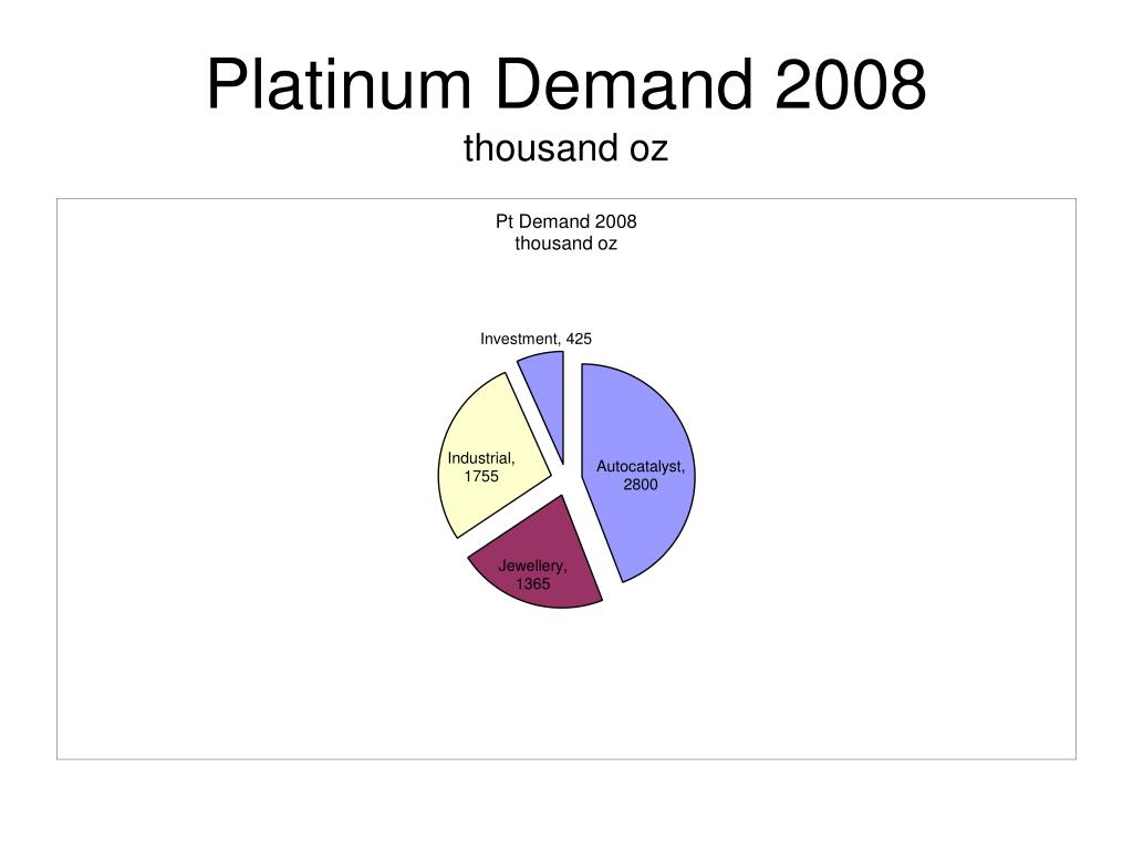 platinum demand 2008 thousand oz l.