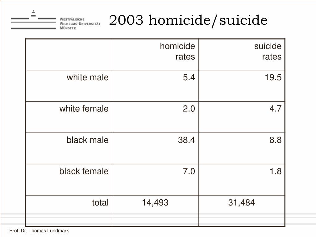 2003 homicide