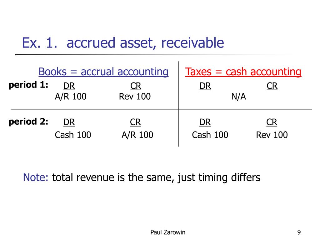 Ex. 1.  accrued asset, receivable