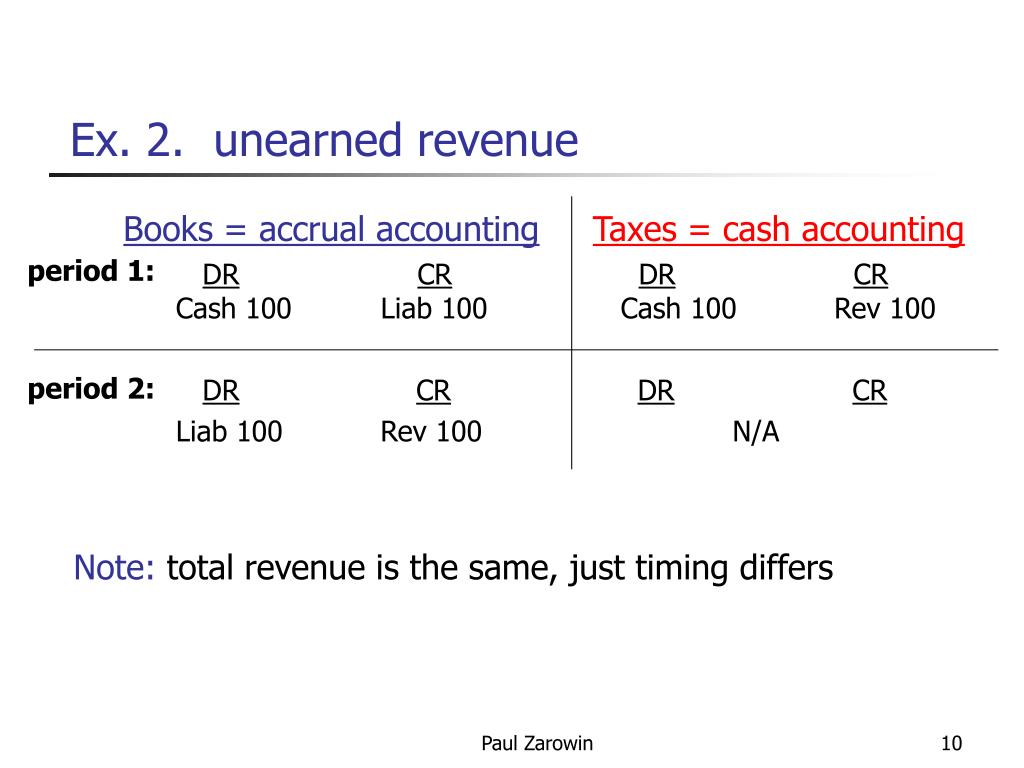Ex. 2.  unearned revenue