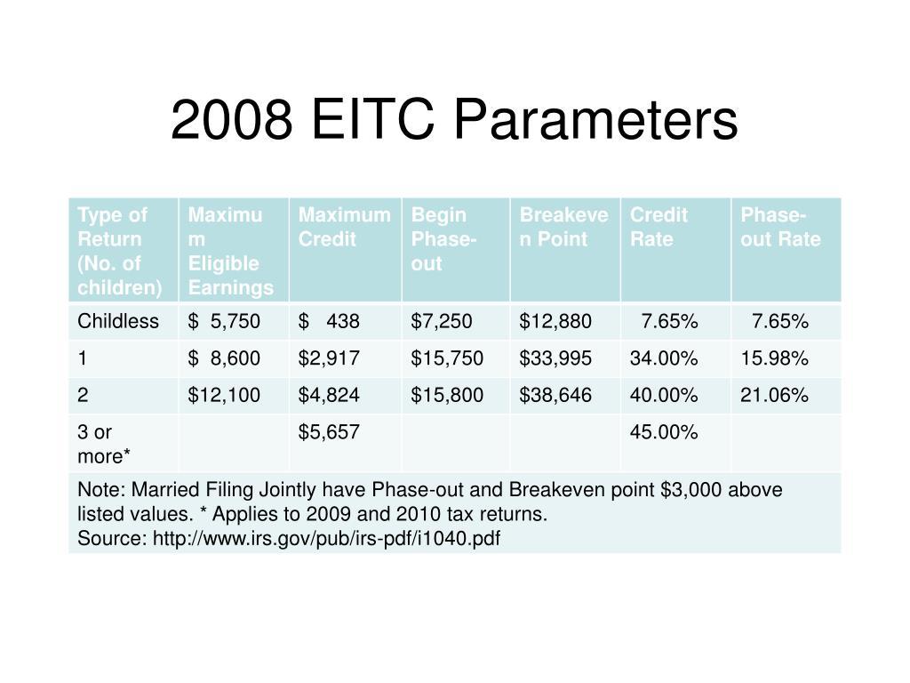 2008 EITC Parameters