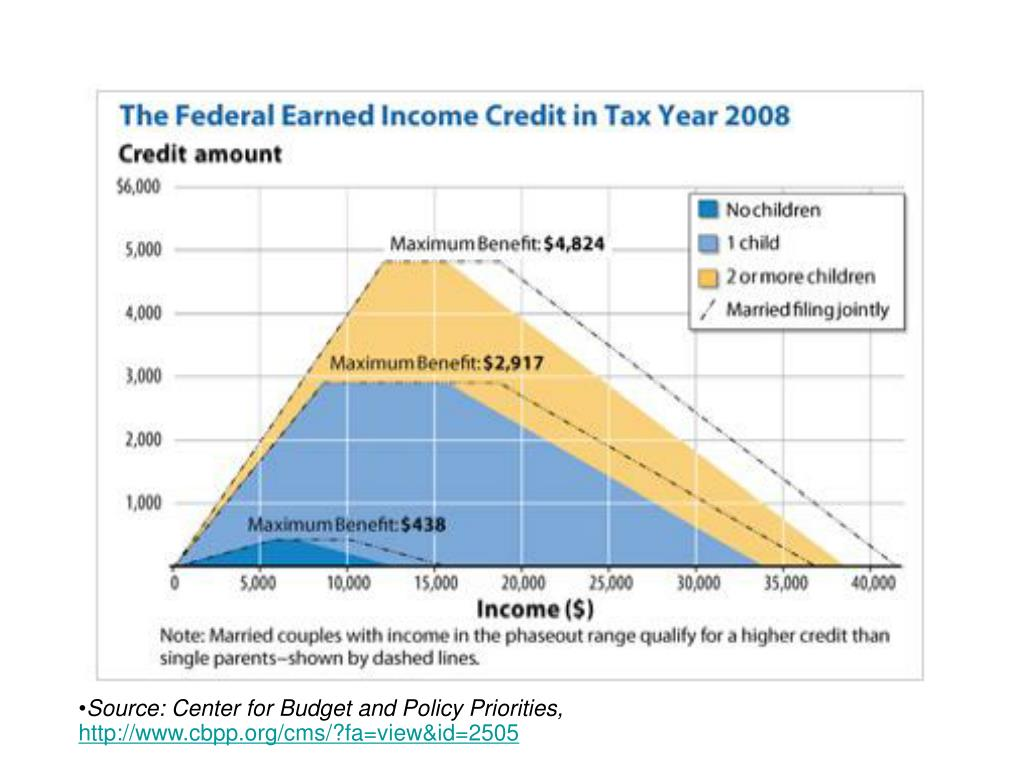Source: Center for Budget and Policy Priorities,