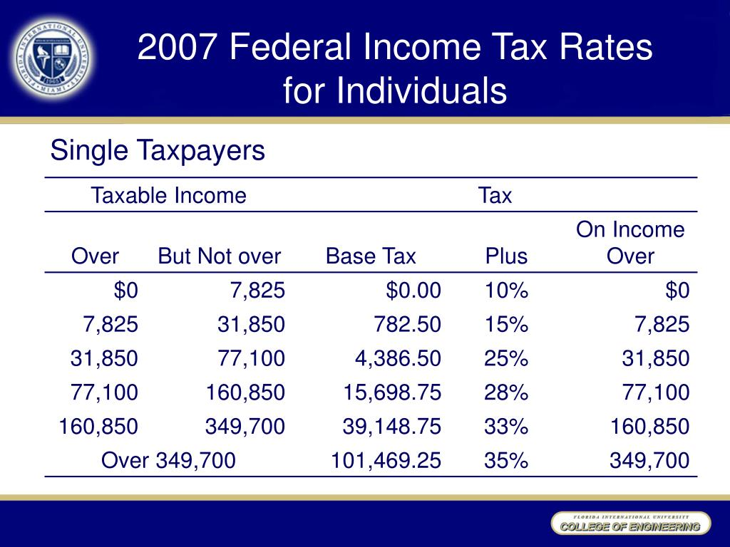 2007 Federal Income Tax Rates
