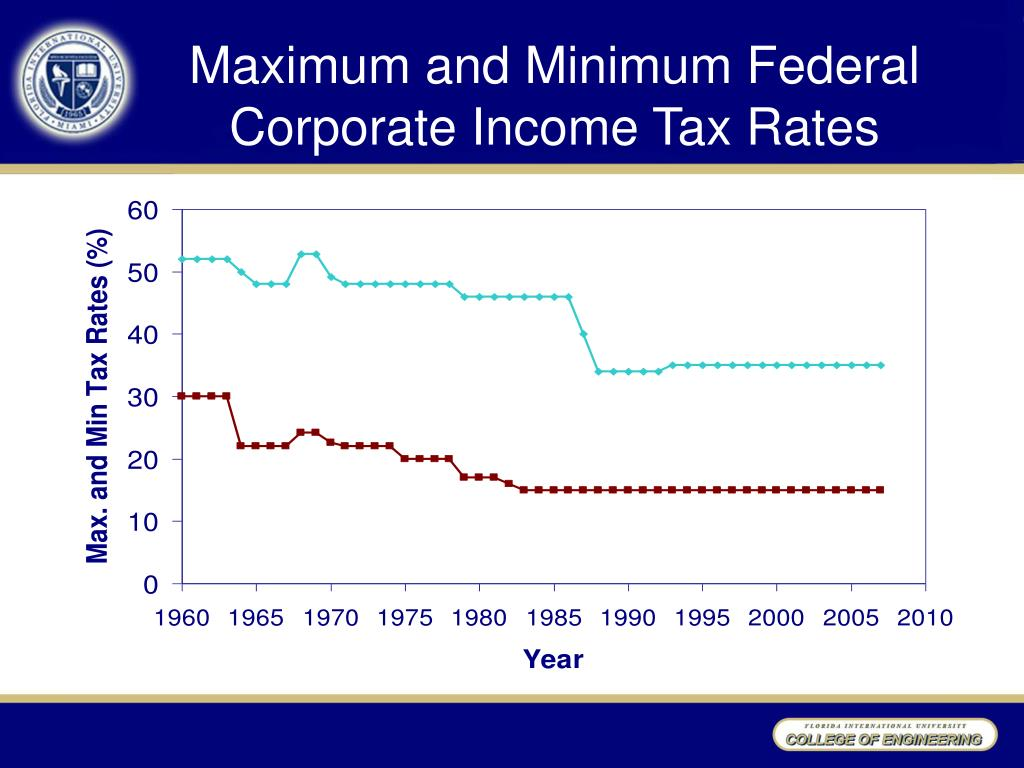 Maximum and Minimum Federal Corporate Income Tax Rates