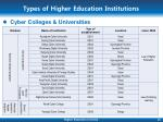 types of higher education institutions10
