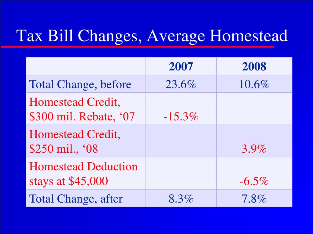 Tax Bill Changes, Average Homestead
