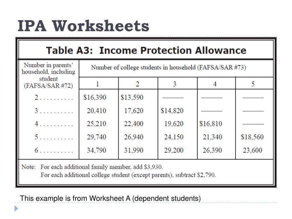 IPA Worksheets