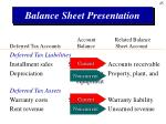 balance sheet presentation45