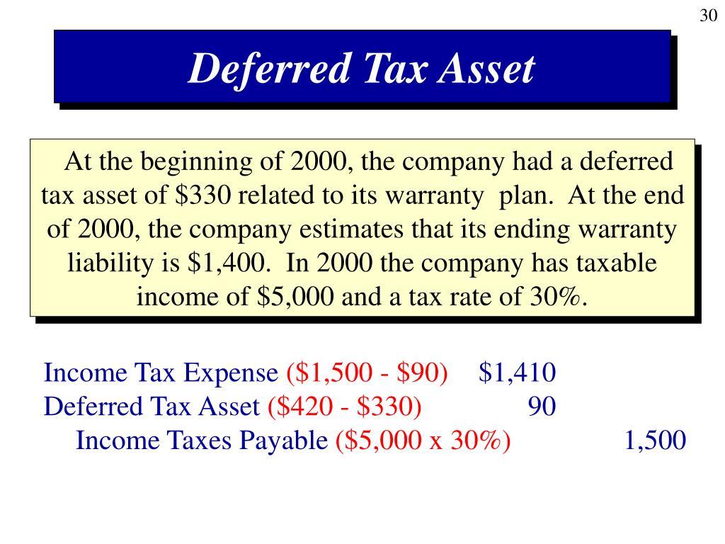 Deferred Tax Asset