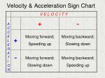 velocity acceleration sign chart