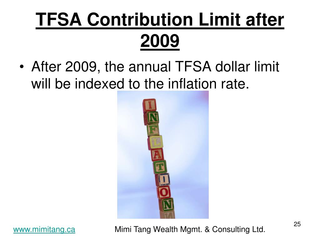 TFSA Contribution Limit after 2009