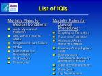 list of iqis