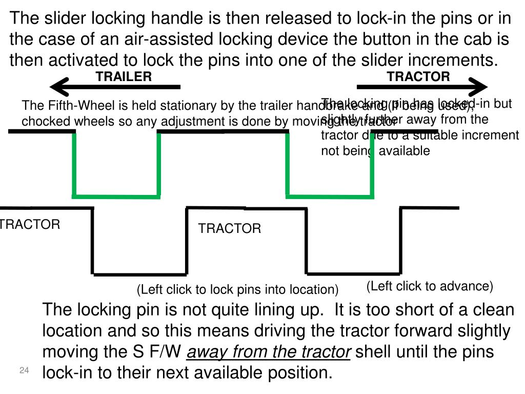 The slider locking handle is then released to lock-in the pins or in the case of an air-assisted locking device the button in the cab is then activated to lock the pins into one of the slider increments.