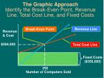 the graphic approach identify the break even point revenue line total cost line and fixed costs