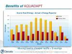 benefits of aquadapt