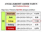 angka kredit akhir tahun dari penilaian kinerja