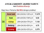 angka kredit akhir tahun dari penilaian kinerja65