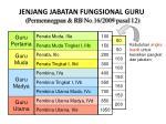 jenjang jabatan fungsional guru permennegpan rb no 16 2009 pasal 12