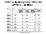 history of surplus kicker refunds 1979 81 2001 03