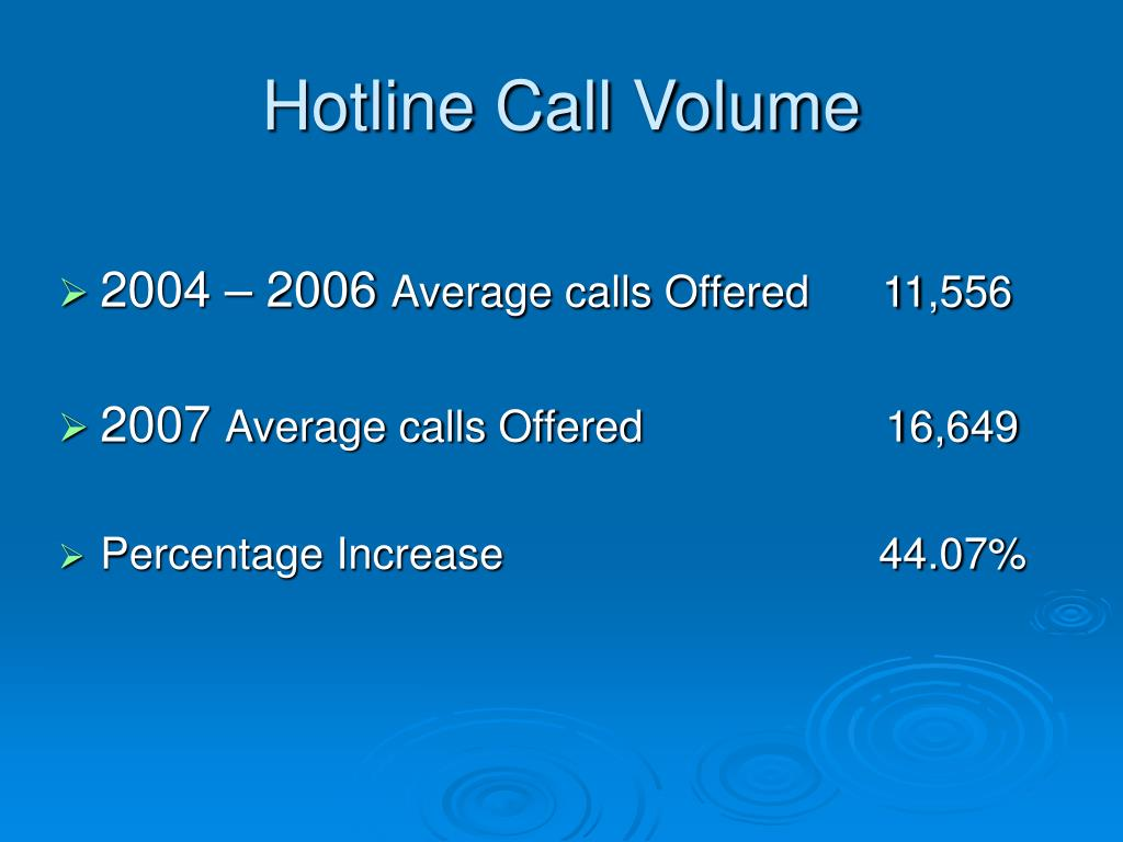 Hotline Call Volume