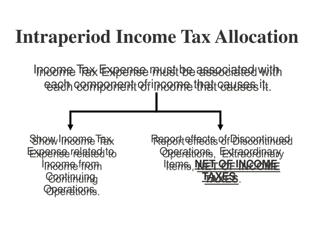 Intraperiod Income Tax Allocation