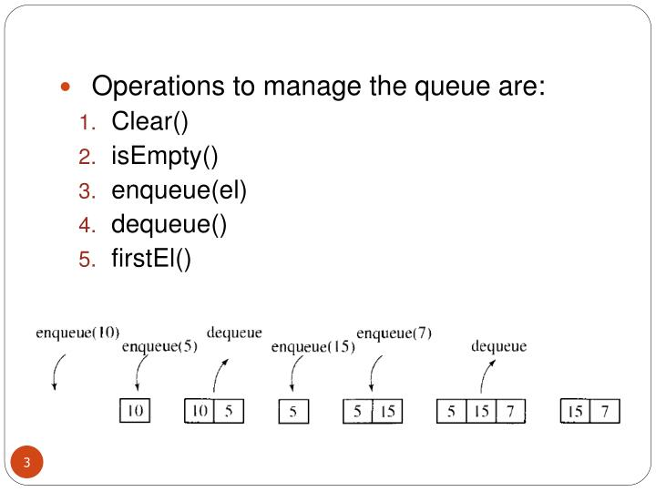Operations to manage the queue are: