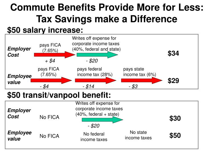 Commute Benefits Provide More for Less: