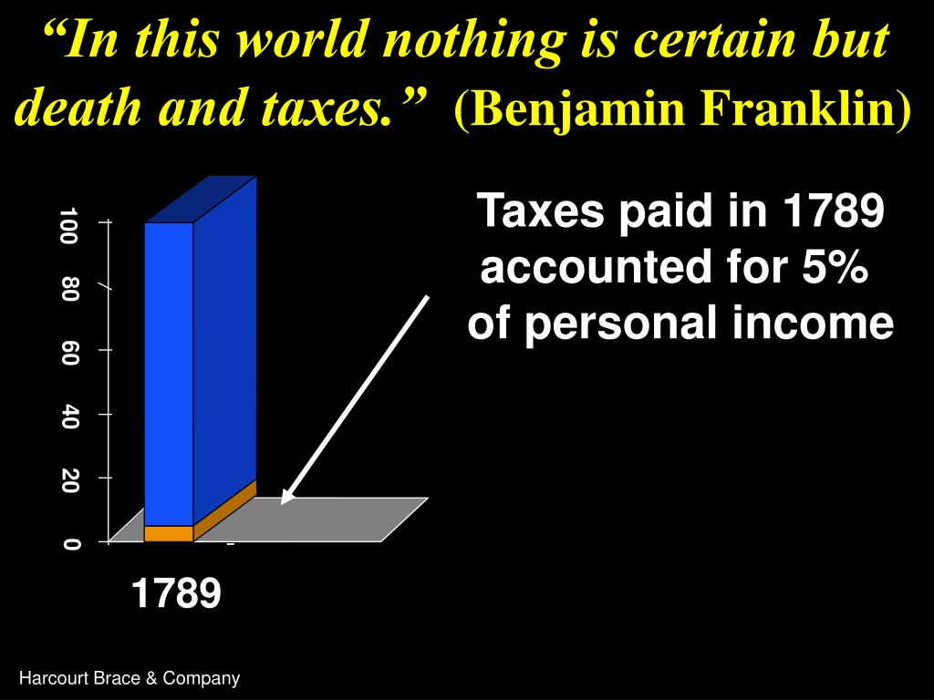 """""""In this world nothing is certain but death and taxes."""""""