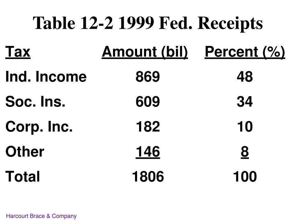 Table 12-2 1999 Fed. Receipts